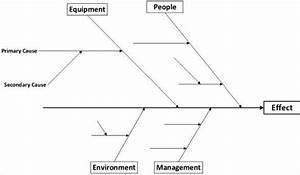 7  Fishbone Diagram Teemplates