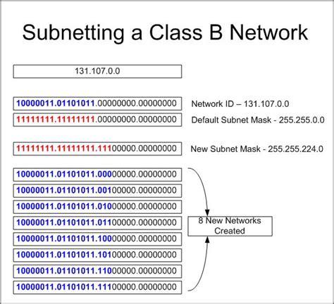 subnet chart bingoraindanceirrigationco