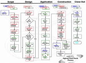 Design Review Process Flowchart