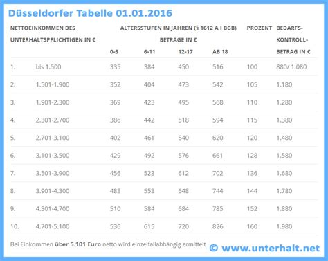 unterhalt steigt neue duesseldorfer tabelle ab
