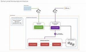 User Guide  Azure Remote App Templates