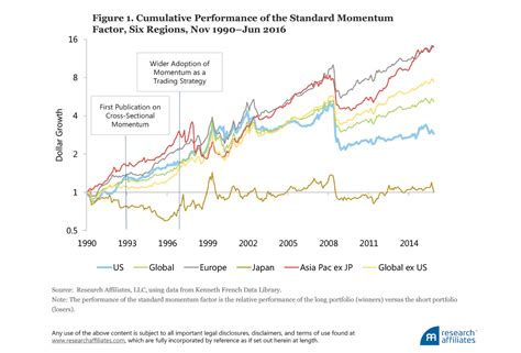 can momentum investing be saved