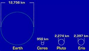 Sizes of Planets in Kilometers - Pics about space
