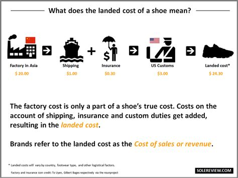 What does it cost to make a running shoe? – Solereview