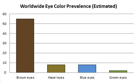 percentage of eye colors the on eye color genes family eyecare associates