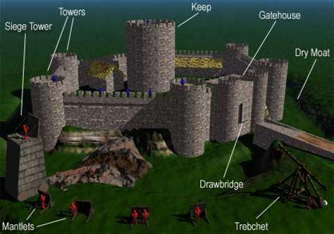 the unmuseum castles