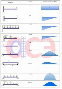 Bending Moment Definition Diagram Calculation