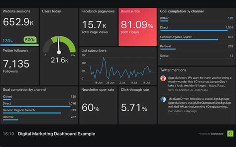 pirate metrics aarrr dashboard  geckoboard