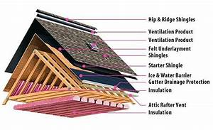 roof anatomy architecture Pinterest