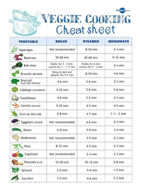 2 04 Kitchen Equivalents by 20 Essential Cooking Charts Measurements Conversions
