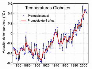 Evidencia del Cambio Climático y el Calentamiento Global ...