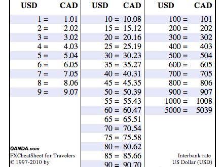 pocket sized exchange rate currency cheat sheet oanda fxcheatsheet exchange rate
