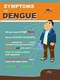 Dengue Fever | National Health Portal Of India