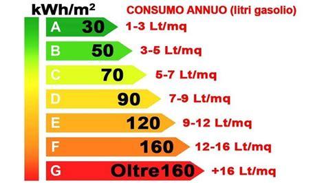 Casa Classe Energetica by Classe Energetica Immobili