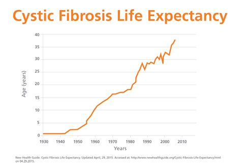 Cystic Fibrosis Thinglink