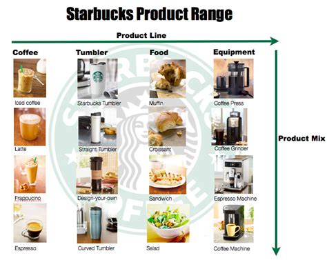 Starbucks...world's Largest Coffeehouse Decaffeinated Coffee Of Caffeine Health Concerns Detox Culture Angus Biggby Lansing Mi 48906 Zeeland Holland Michigan On 28th Street