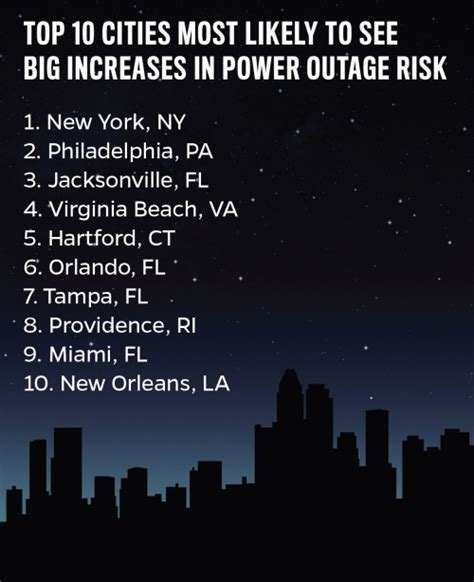 nyc tops list   increased storm outages climate