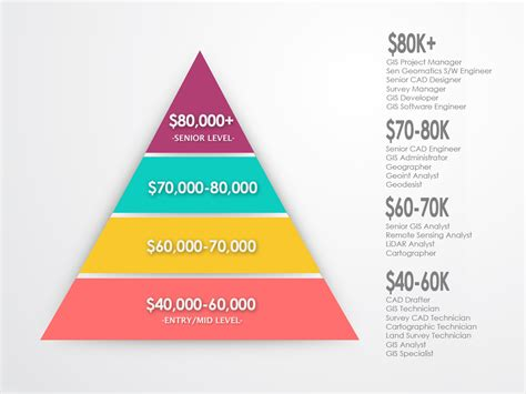 Cad Careers Salaries by Gis Salary Expectations Climb The Gis Career Ladder Gis