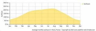 Climate and average monthly weather in Chessy (Ile de ...
