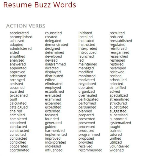 Buzz words to use on a resume