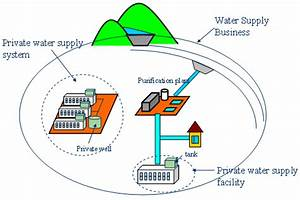 Spring Of Water Supply Diagrams