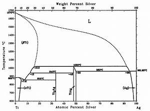 Sabarinathan  Indium Tin Phase Diagram