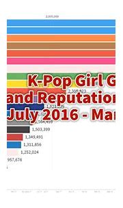 K-Pop Girl Group Brand Reputation Rankings Updated List ...