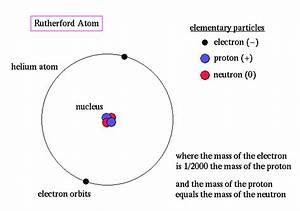 Ernest Rutherford U0026 39 S 10 Major Contributions To Science