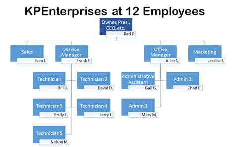 The Ideal Org Chart For An I.t. Company