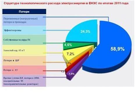 Энергосбережение и качество