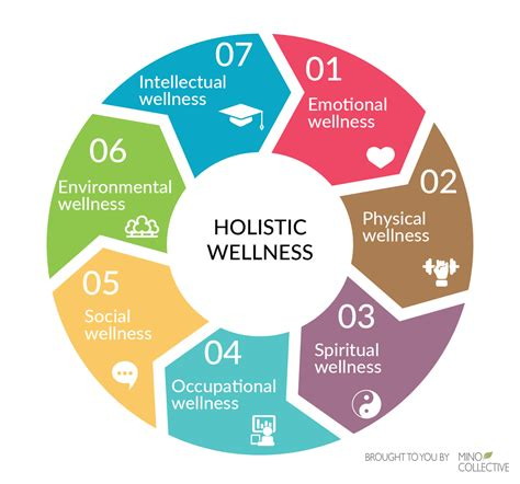 7 Elements Of Holistic Wellness You Need To Help You Feel. Dallas Real Estate Attorneys. Cheap Car Insurance Massachusetts. Simmons Online Banking Self Storage San Ramon. Trade Schools In Cleveland Ohio. Windows Server 2008 R2 Evaluation. International Affairs Major Bank With Mutual. Teacher Salary In Illinois Iso 14001 Auditors. Bankruptcy Lawyers Richmond Va
