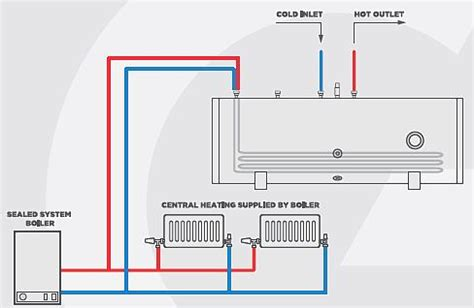 gledhill stainless lite  horizontal unvented hot water