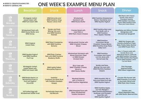 plan cuisine restaurant spar fussy eaters weekly menu ideas