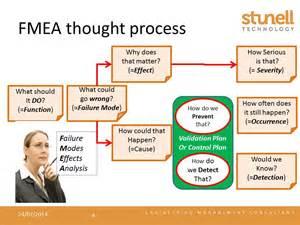FMEA Process Flow Diagram
