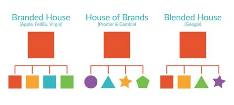 Creating Your Brand Architecture  Structure Your Brand