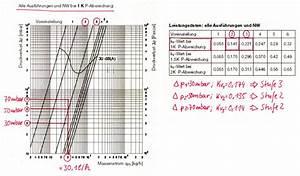 Kv Berechnen : hydraulischen abgleich selber machen schritt 6 ~ Themetempest.com Abrechnung