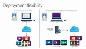 Overview Of System Center Configuration Manager And