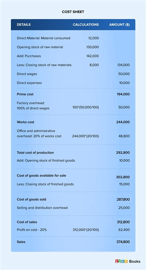 What is a cost sheet? | Definition, example, format of ...