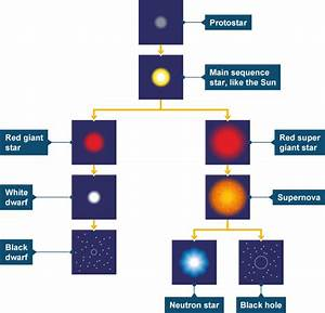 Life Cycle of a Sun Like Star - Pics about space