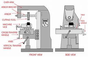 The Horizontal Milling Machine