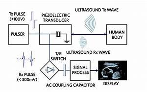 Ultrasound Imaging Gets High-performance Design