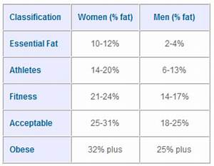 Body Fat Percentage Guide And Chart Free Download