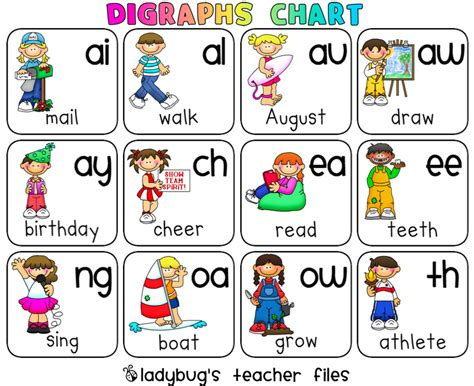 Vowel Blends and Digraphs Charts