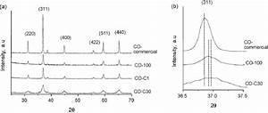Xrd Patterns Of Bulk Cobalt Oxide Catalysts   A  Comparison Of
