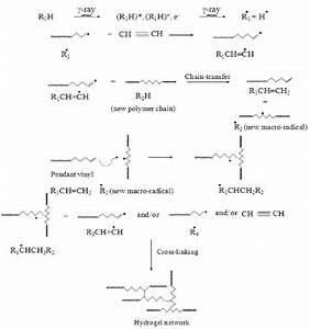 Schematic Representation Of Radiation Cross