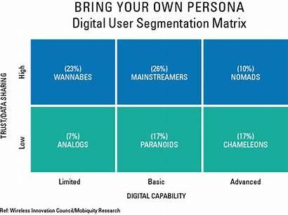 Segmentation Digital User Matrix Consumer Persona Bring