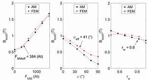 Average Flux Densities In Stator Tooth For Various F M M