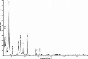 Raman Spectrum Of Azurite In The 200-3400 Cm