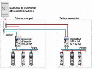 Compteur Divisionnaire électrique : installer un tableau lectrique secondaire ~ Melissatoandfro.com Idées de Décoration