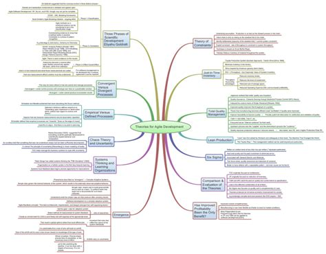 theories  agile development xmind mind map template